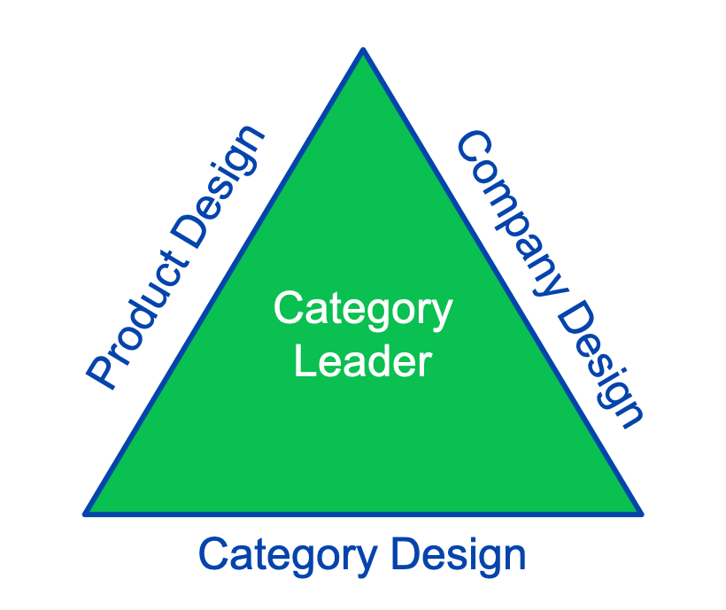 category design