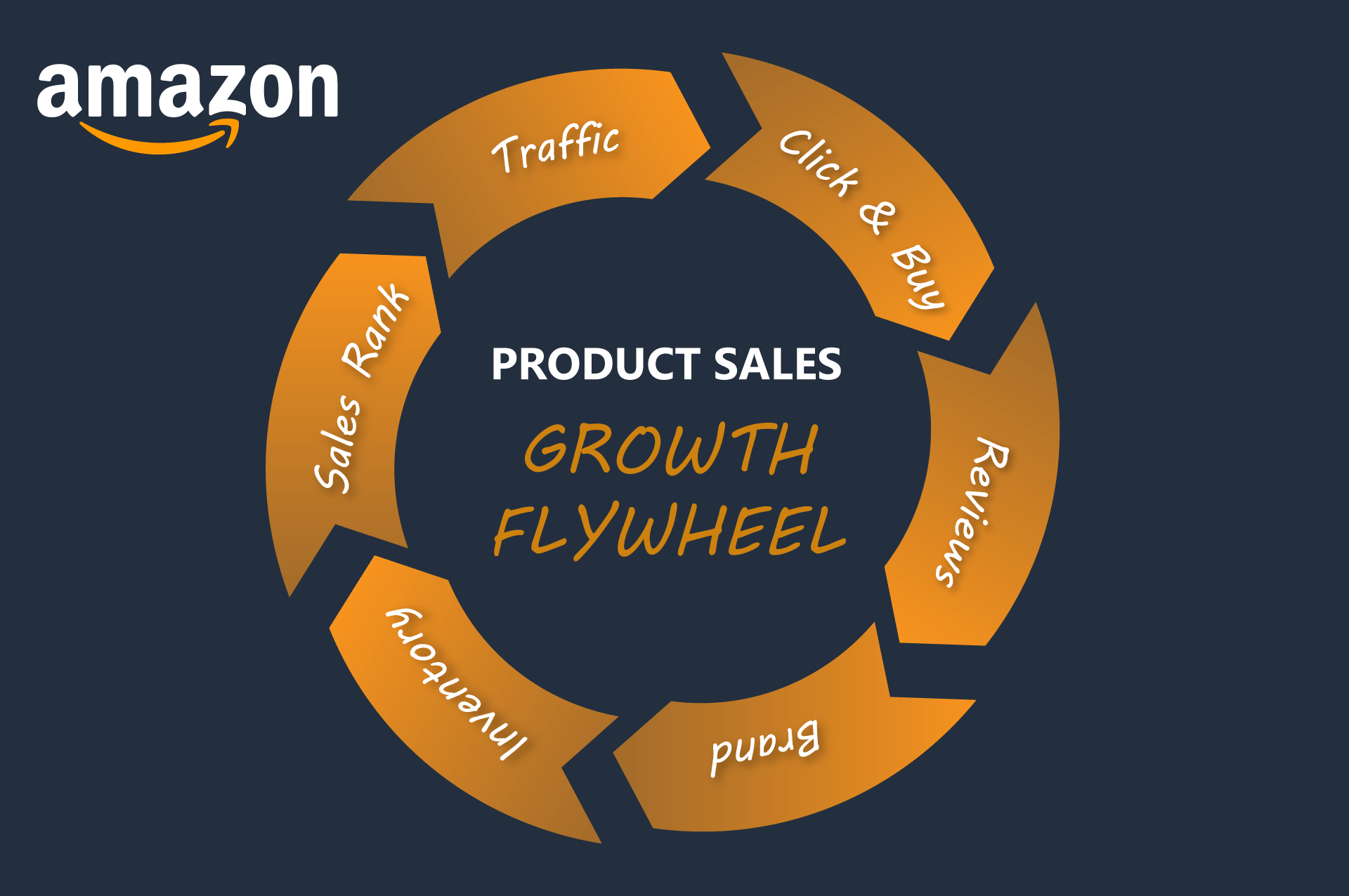 Amazon's Flywheel Momentum