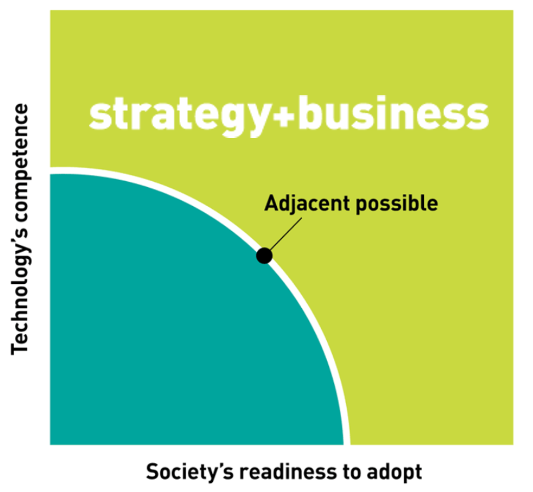 "category design innovative sweet spot ""adjacent possible"" that new technologies need to hit before they soar"